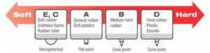 Durometer Scales